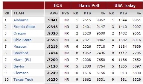 BCS-rankings-1